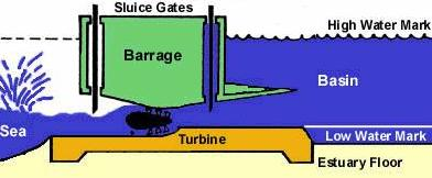 Schematic of tidal power generation with a barrage